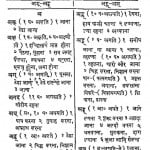 Sanskrit Dhatu Kosh by पंडित काशीनाथ - Pandit Kashinath